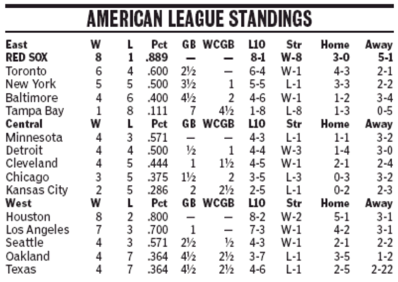 American League Standings Its Good To Live In A Two Daily